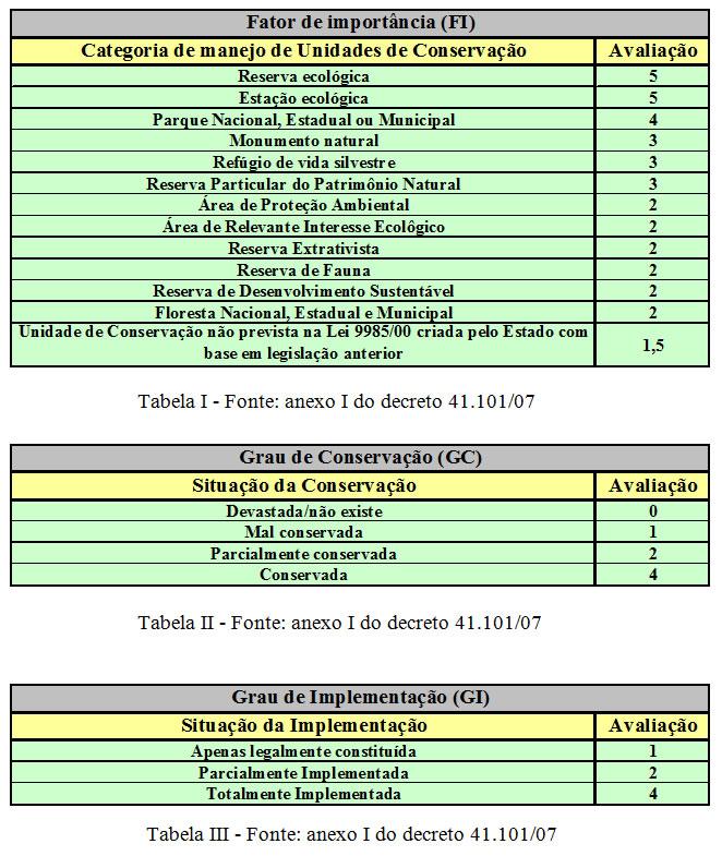 Tabelas I, II e III